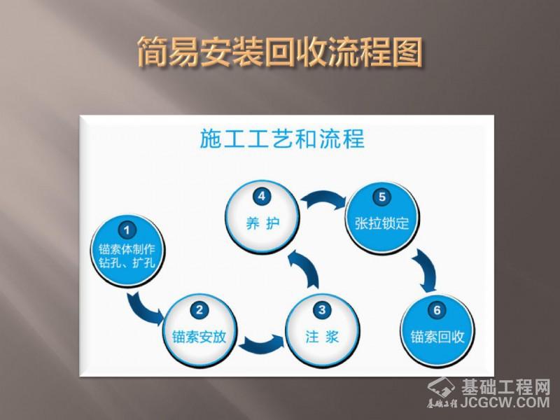 JM系列可回收锚索-原理和实践