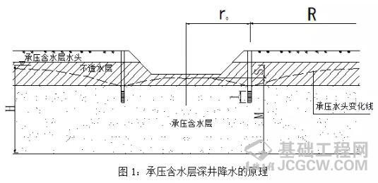 对深基础施工中出现流沙、管涌现象的防治方法